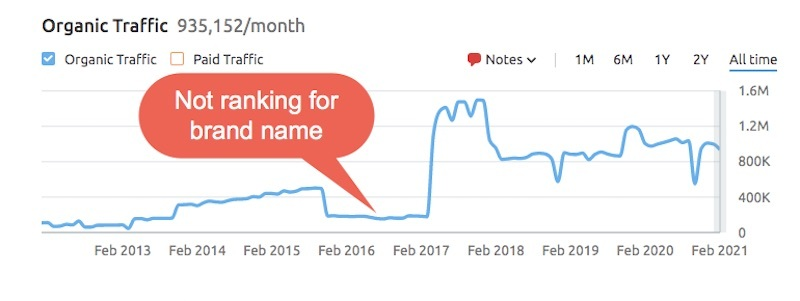another site not ranking for name